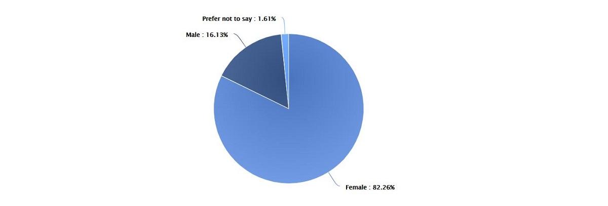 a pie chart